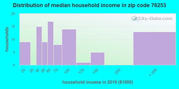 Zip code 76253 household income distribution in 2009