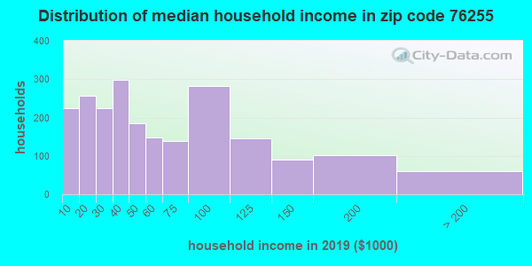 Zip code 76255 household income distribution in 2009