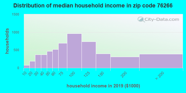 Zip code 76266 household income distribution in 2009