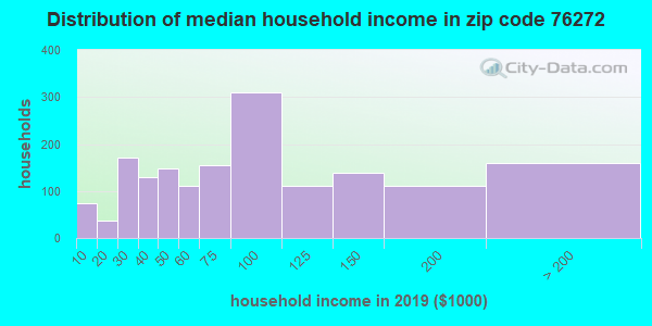 Zip code 76272 household income distribution in 2009