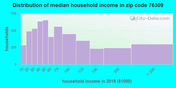 Zip code 76309 household income distribution in 2009