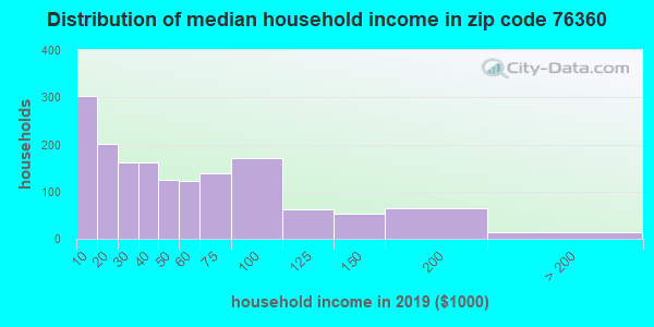 Zip code 76360 household income distribution in 2009