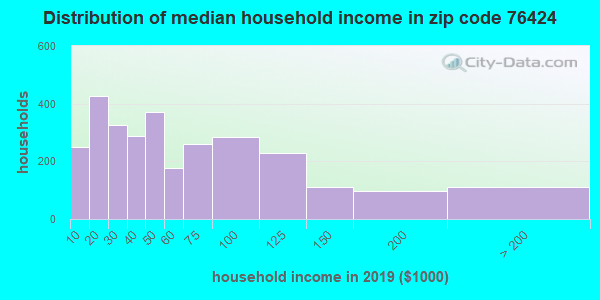 Zip code 76424 household income distribution in 2009