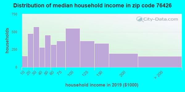 Zip code 76426 household income distribution in 2009