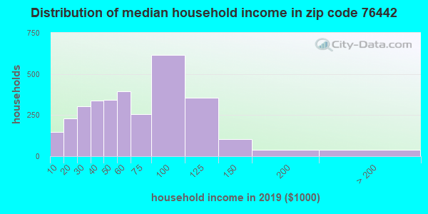 Zip code 76442 household income distribution in 2009