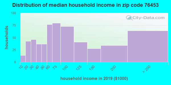 Zip code 76453 household income distribution in 2009