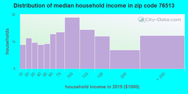 Zip code 76513 household income distribution in 2009