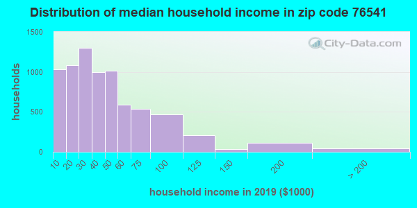 Zip code 76541 household income distribution in 2009