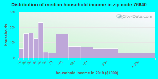 Zip code 76640 household income distribution in 2009