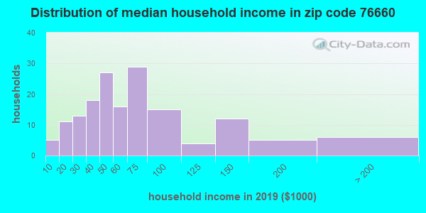 Zip code 76660 household income distribution in 2009