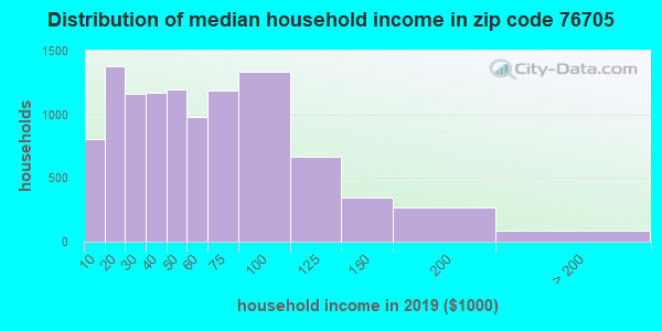 Zip code 76705 household income distribution in 2009