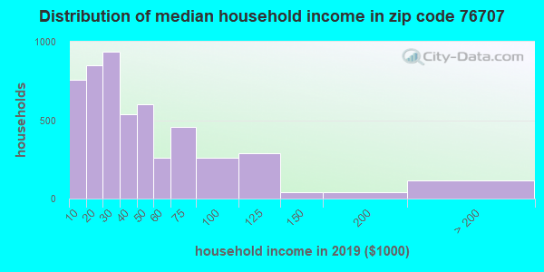 Zip code 76707 household income distribution in 2009