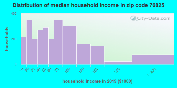 Zip code 76825 household income distribution in 2009