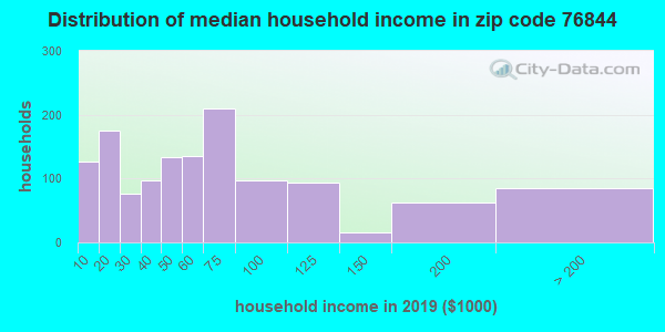 Zip code 76844 household income distribution in 2009