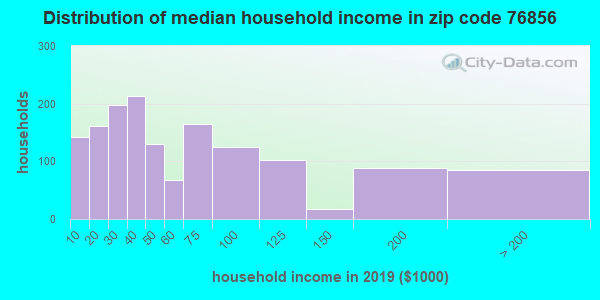 Zip code 76856 household income distribution in 2009