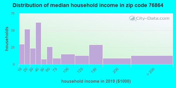 Zip code 76864 household income distribution in 2009