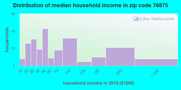 Zip code 76875 household income distribution in 2009