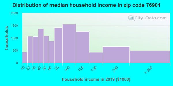 Zip code 76901 household income distribution in 2009