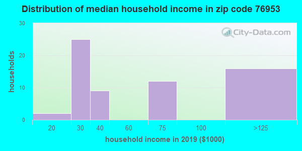 Zip code 76953 household income distribution in 2009