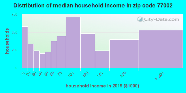 Zip code 77002 household income distribution in 2009