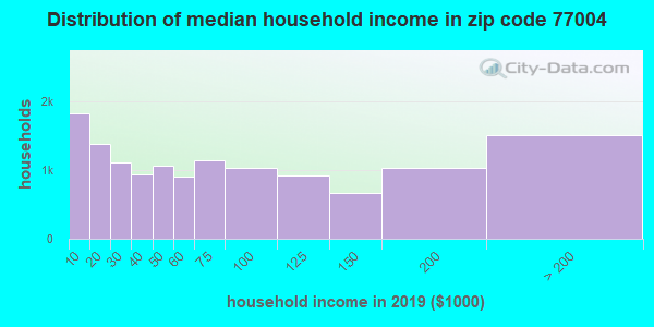 Zip code 77004 household income distribution in 2009