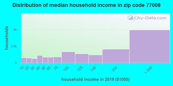 Zip code 77008 household income distribution in 2009