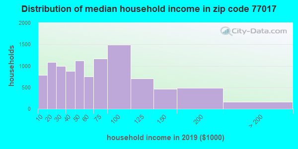 Zip code 77017 household income distribution in 2009