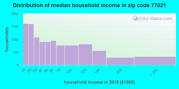 Zip code 77021 household income distribution in 2009