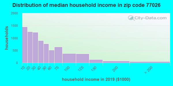 Zip code 77026 household income distribution in 2009