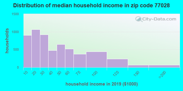 Zip code 77028 household income distribution in 2009