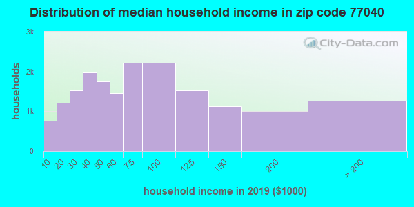 Zip code 77040 household income distribution in 2009