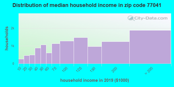 Zip code 77041 household income distribution in 2009