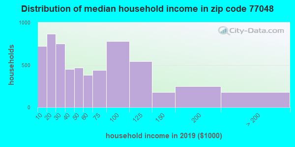Zip code 77048 household income distribution in 2009