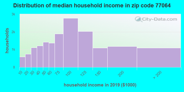 Zip code 77064 household income distribution in 2009