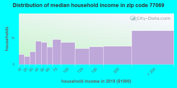 Zip code 77069 household income distribution in 2009