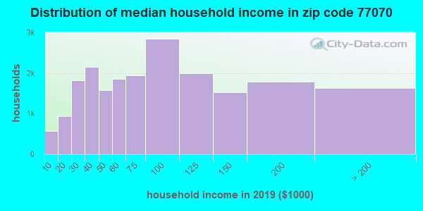 Zip code 77070 household income distribution in 2009