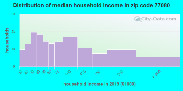 Zip code 77080 household income distribution in 2009