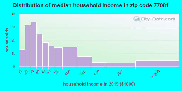 Zip code 77081 household income distribution in 2009