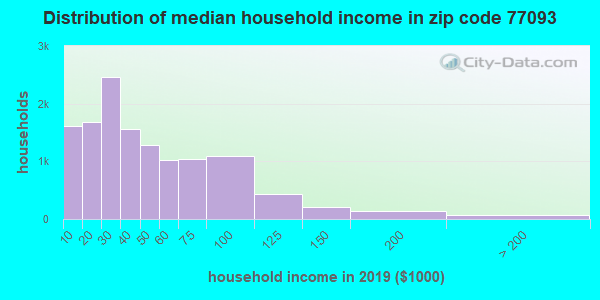 Zip code 77093 household income distribution in 2009