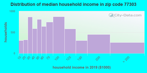 Zip code 77303 household income distribution in 2009