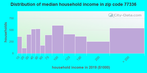 Zip code 77336 household income distribution in 2009