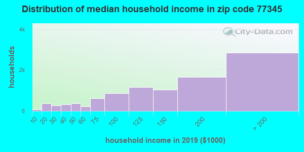 Zip code 77345 household income distribution in 2009