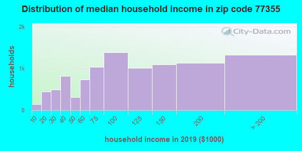 Zip code 77355 household income distribution in 2009