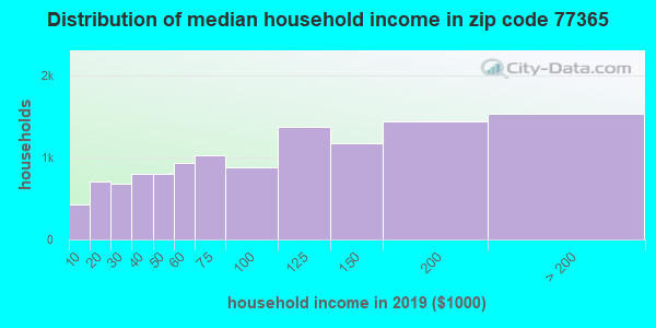 Zip code 77365 household income distribution in 2009