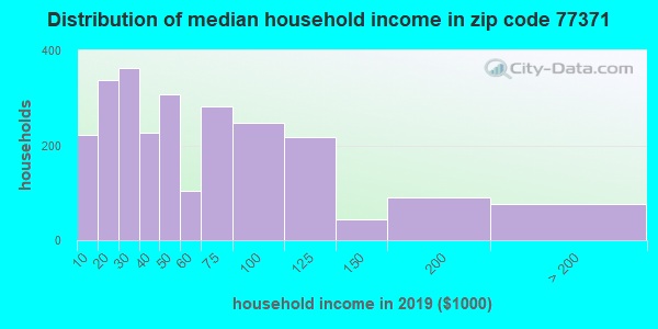 Zip code 77371 household income distribution in 2009