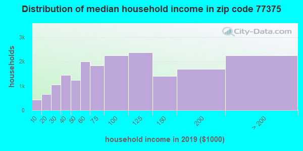Zip code 77375 household income distribution in 2009