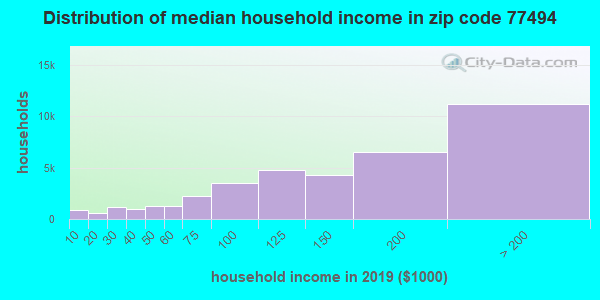 Zip code 77494 household income distribution in 2009