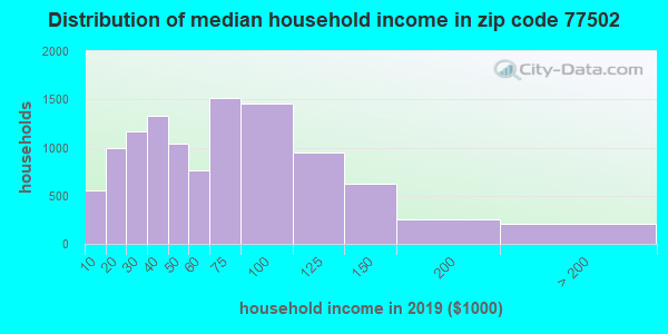 Zip code 77502 household income distribution in 2009