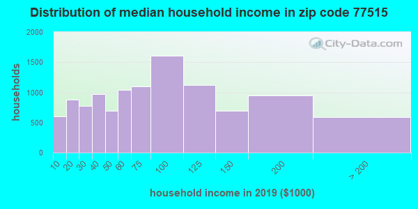 Zip code 77515 household income distribution in 2009
