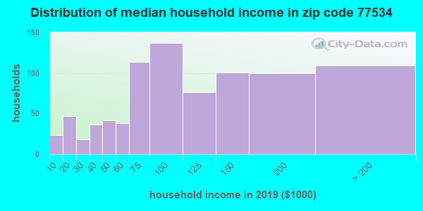 Zip code 77534 household income distribution in 2009